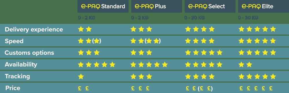 UK e-PAQ £ Comparison Chart October 2020